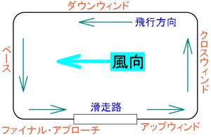 「タッチ・アンド・ゴー飛行訓練」の飛行コース