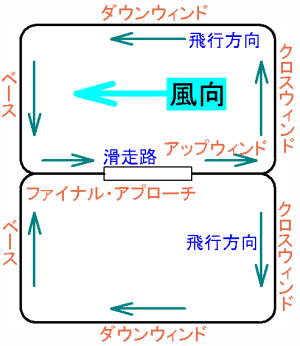 左右両面の「場周経路(トラフィック・パターン)」