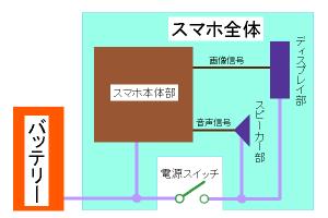 「電源が切れないスマホ」の電源部構造