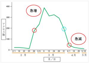 アクセス数の急増・急減(折れ線グラフ)