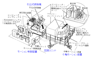 フル・フライト・シミュレータの構成図