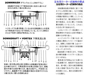 左右双ローター式独特の弱点(その1)