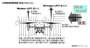 左右双ローター式独特の弱点(その2)