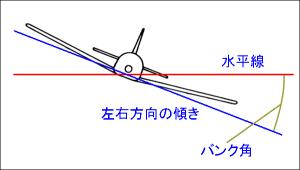 「バンク角」 の説明図