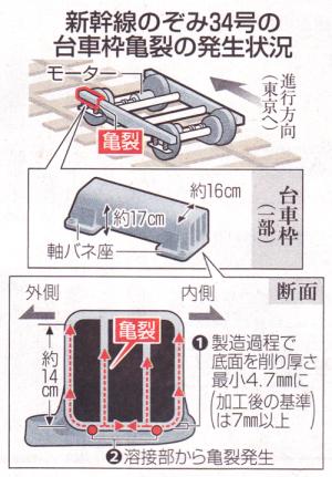 台車枠で溶接部分の断面図