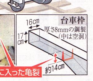 台車枠の寸法説明図