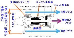 「高バイパス比」 のジェット ・ エンジン断面図